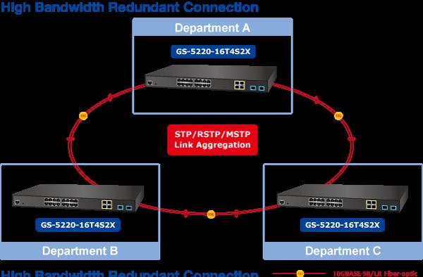 Gs 5220 16t4s2x Gs 5220 16t4s2xr L2 10g Ethernet Switch