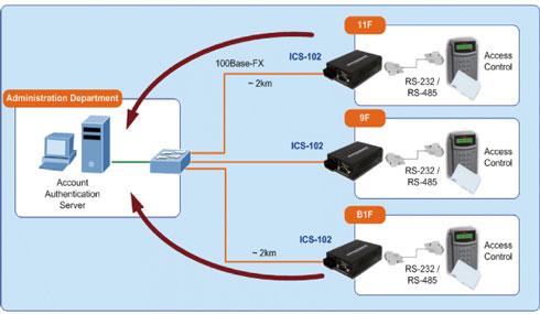 ICS-102 / ICS-102S15 / ICS-105A