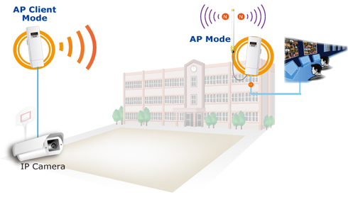 WNAP-7205 5GHz 802 11a/n Wireless Outdoor Access Point