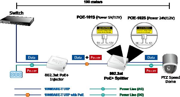 PoE injector (Power Over Ethernet) 5V 12V